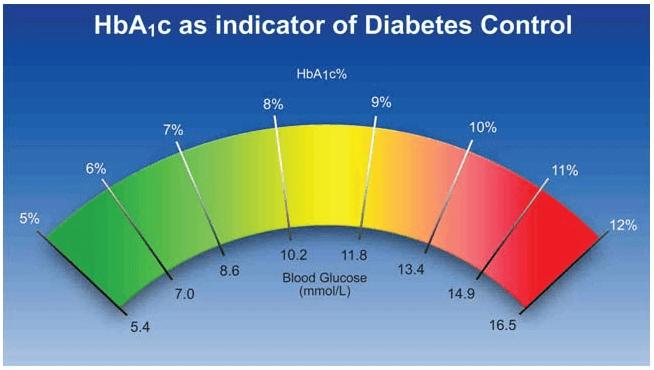 Phòng ngừa biến chứng tiểu đường nhờ kiểm soát tốt chỉ số HBA1C